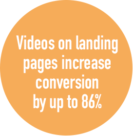 Videos on landing pages increase conversion by up to 86%
